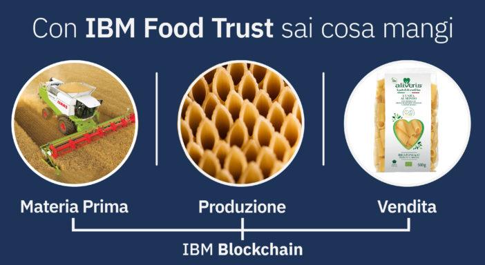 La pasta bio Grigi certificata Ibm blockchain